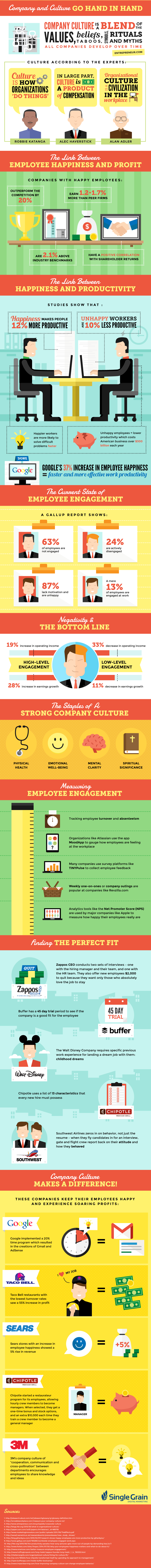 The Statistical Case for Company Culture [Infographic]