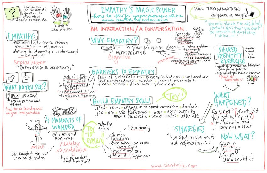 Dan presentation graphic recording